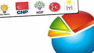 Son Ankette MHP Sürprizi