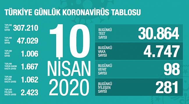 Koronavirüs Türkiye'de 1006 can aldı, vaka sayısı 47029'a yükseldi