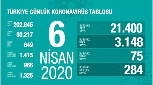Koronavirüs Türkiye'de 649 can aldı, vaka sayısı 30 bin 217'ye yükseldi