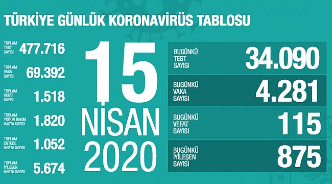 Türkiye'de koronavirüsten ölenlerin sayısı 115 artarak 1518'e yükseldi