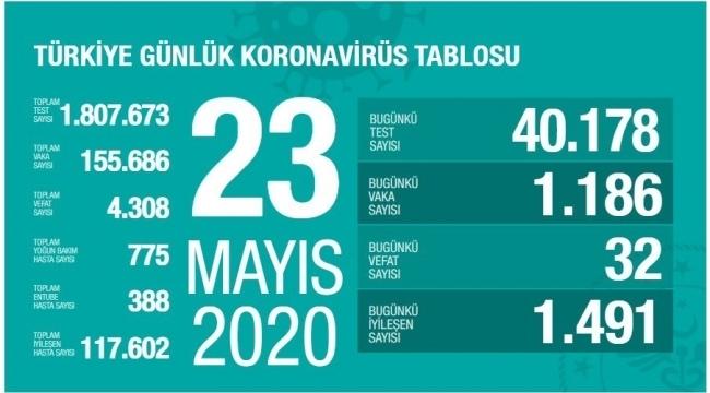 Türkiye'de 32 Korona virüsten hayatını kaybetti