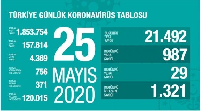 Türkiye'de ölüm ve vaka sayıları azaldı