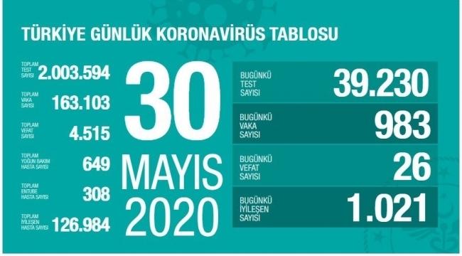 Türkiye'de vaka ve ölüm sayıları azalmaya devam ediyor