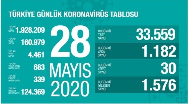 Türkiye'de vaka ve ölüm sayıları düşüyor
