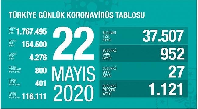 Türkiye'nin 22 Mayıs Korona virüs tablosu