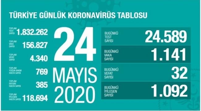 Türkiye'nin 24 Mayıs Korona virüs tablosunu açıkladı
