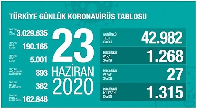 23 Haziran Korona virüs verileri açıklandı