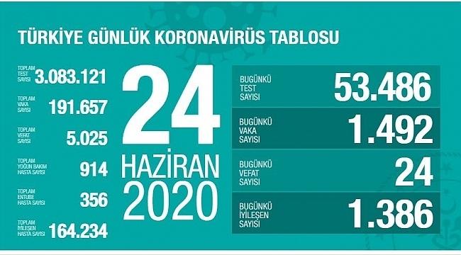 Türkiye'de vaka sayısı düne göre arttı vefat sayısı azaldı