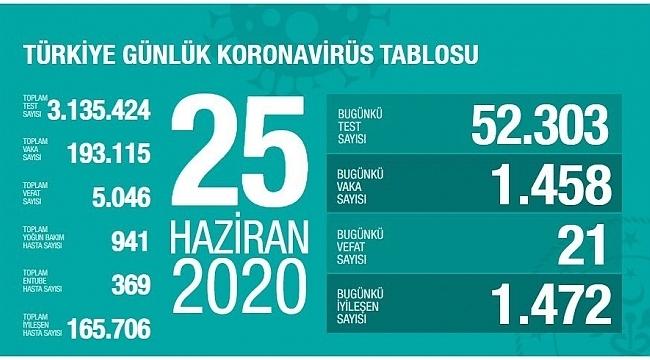 Türkiye'nin 25 Haziran Korona virüs tablosu