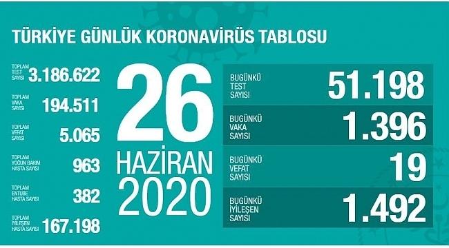 Türkiye'nin 26 Haziran Korona virüs tablosu