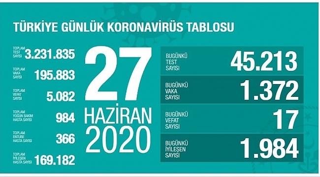Türkiye'nin 27 Haziran Korona virüs tablosu