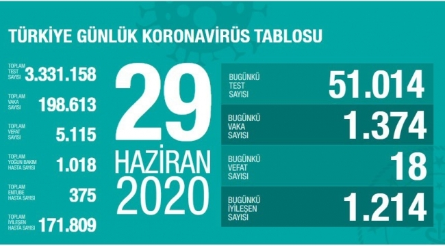Türkiye'nin 29 Haziran Korona virüs tablosu