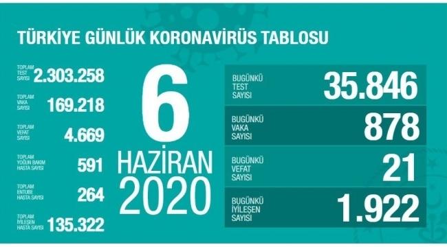 Türkiye'nin Korona virüs tablosunda son durum