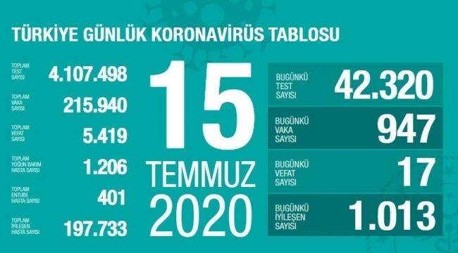 Samsun Haber -  15 Temmuz Korona virüs tablosu