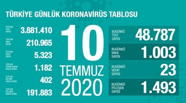 Samsun Haber - Türkiye'nin 10 Temmuz Korona virüs tablosu