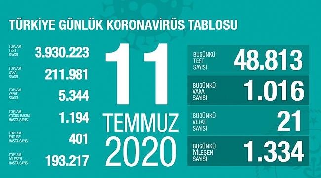 Samsun Haber - Türkiye'nin 11 Temmuz Korona virüs tablosu