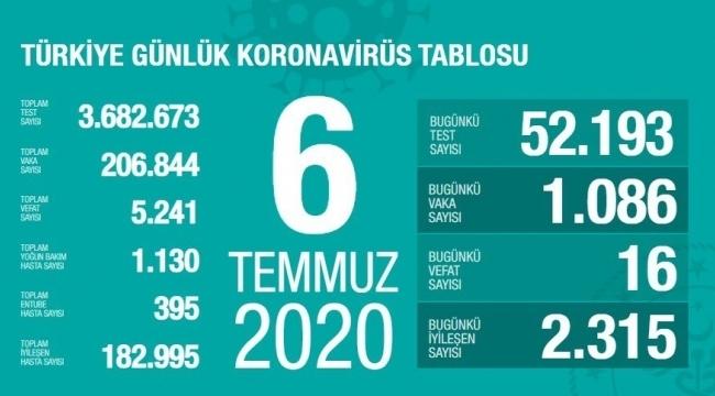 Samsun Haber - Türkiye'nin 6 Temmuz Korona virüs tablosu