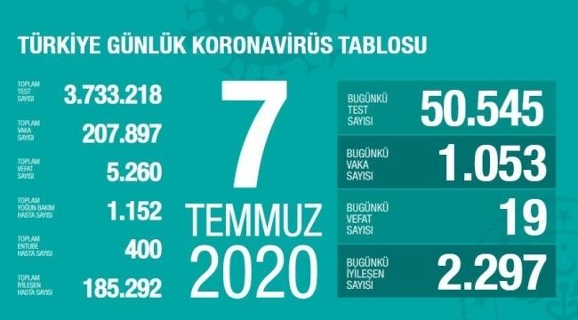Samsun Haber - Türkiye'nin 7 Temmuz Korona virüs tablosu