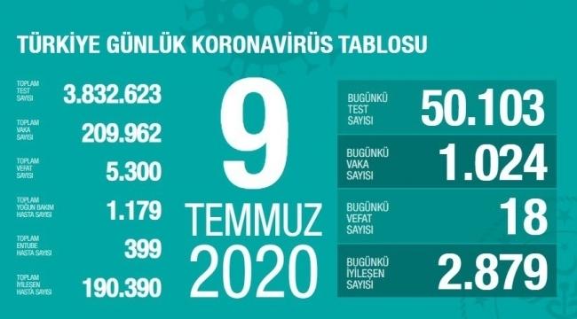 Samsun Haber - Türkiye'nin 9 Temmuz Korona virüs tablosu