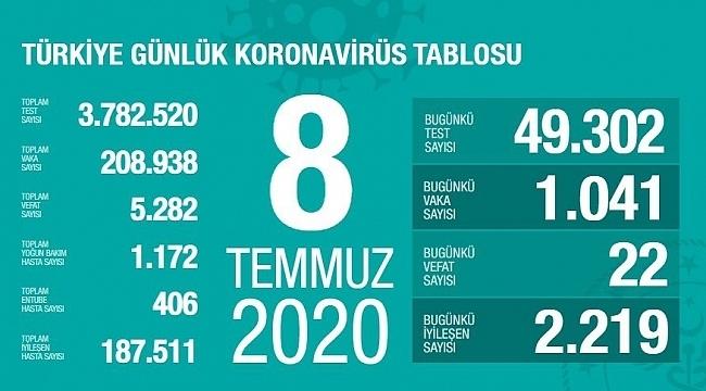 Türkiye'de günlük Korona virüs vakaları azalmaya devam ediyor