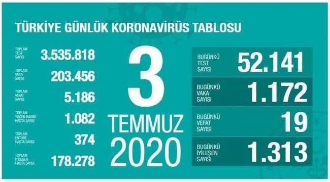 Türkiye'nin 3 Temmuz Korona virüs tablosu