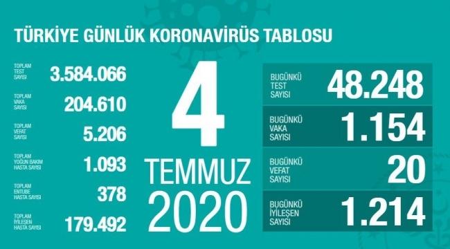 Türkiye'nin 4 Temmuz Korona virüs tablosu