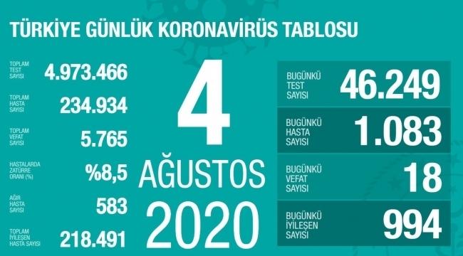 samsun haber - Türkiye'de vaka sayısı binin üzerine çıktı