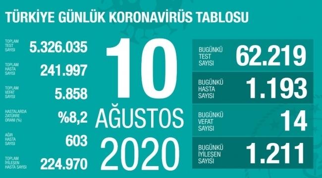 samsun haber - Türkiye'nin 10 Ağustos Korona virüs tablosu
