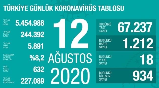 samsun haber - Türkiye'nin 12 Ağustos Korona virüs tablosu