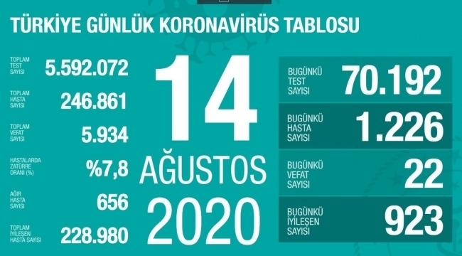 samsun haber - Türkiye'nin 14 Ağustos Korona virüs tablosu