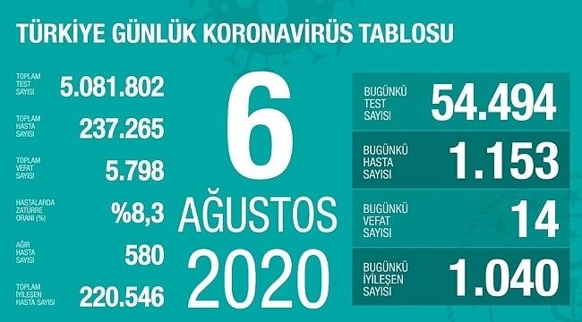 samsun haber - Türkiye'nin 6 Ağustos Korona virüs tablosu