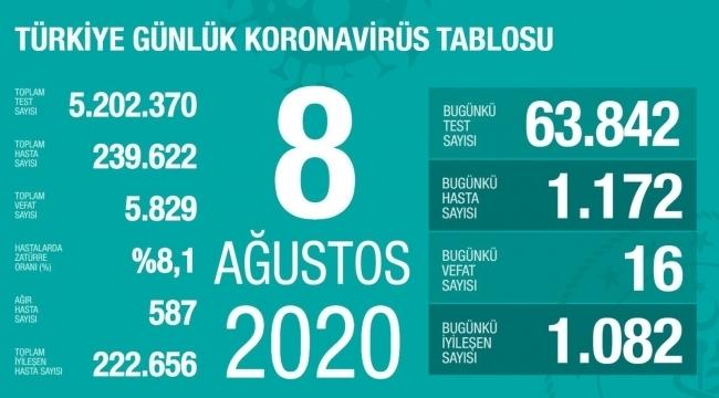 samsun haber - Türkiye'nin 8 Ağustos Korona virüs tablosu