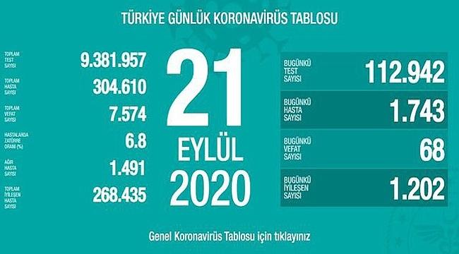 21 Eylül Türkiye koronavirüs tablosu!