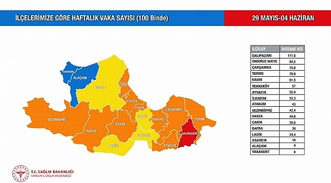 Vaka sayıları azalan Samsun'da Alaçam da mavi oldu
